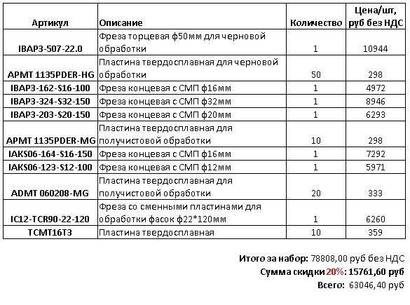 nabor-dlya-osnashcheniya-frezernogo-stanka2-blog