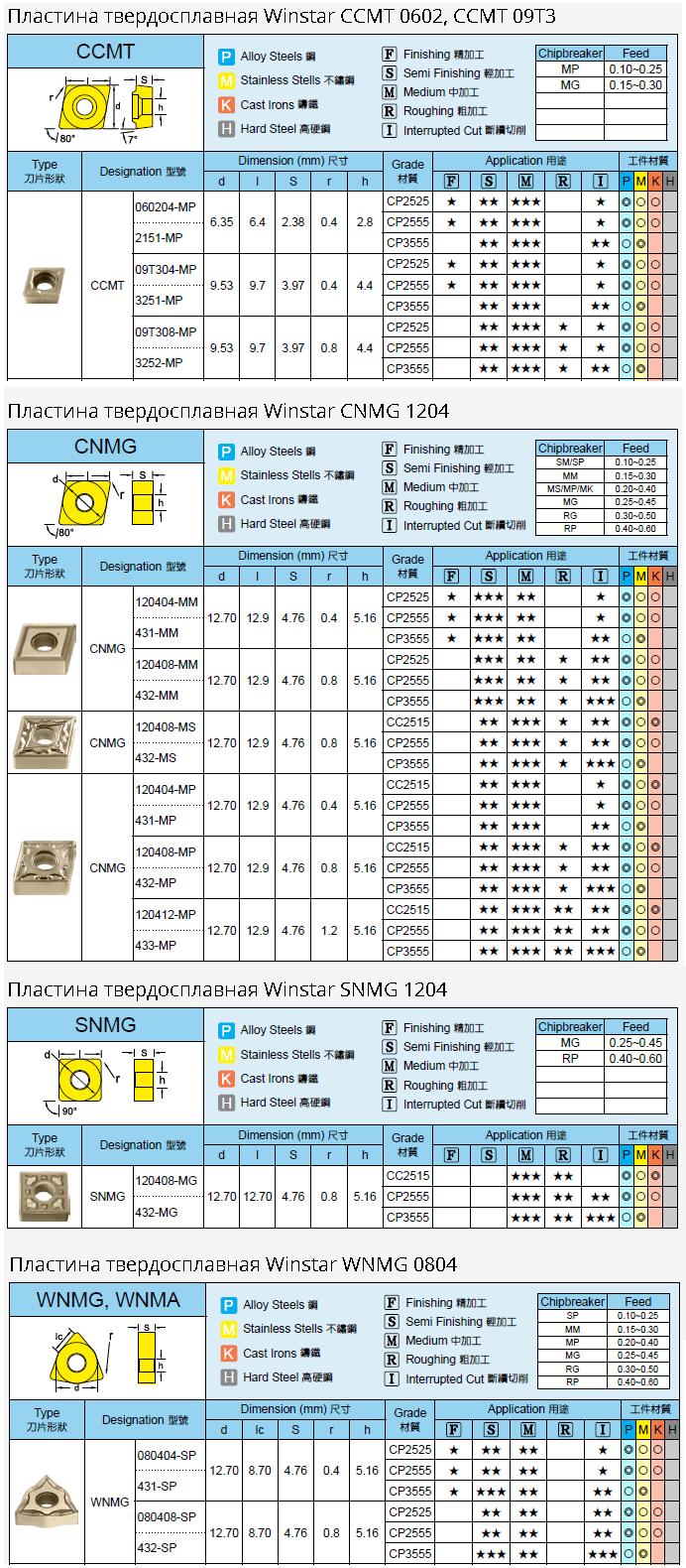 спецпредложение на токарные пластины winstar