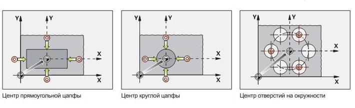 3D щупы для фрезерных станков и обрабатывающих центров