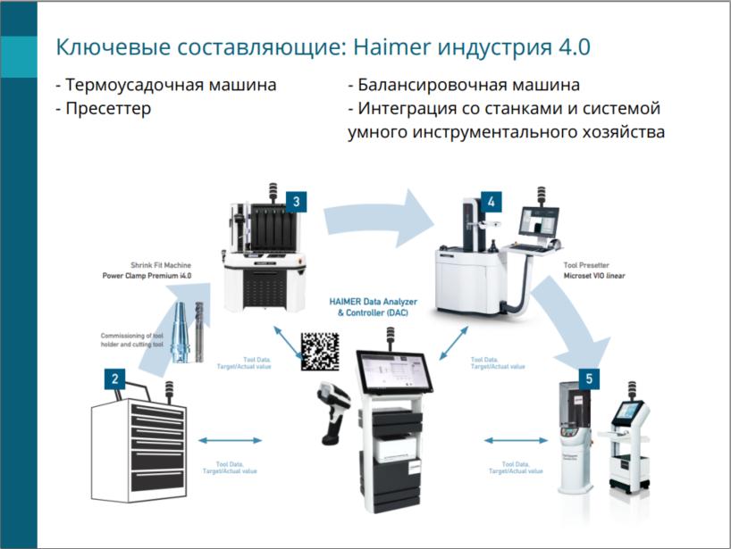 Haimer индустрия 4.0